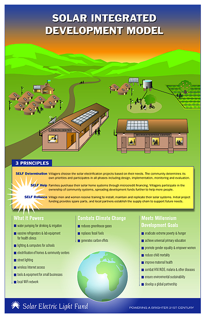 Solar Integrated Development model poster FINAL 6.29.2009 copy.png